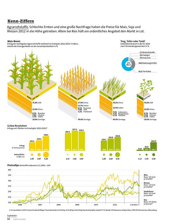 Kennziffern –Agrarrohstoffe