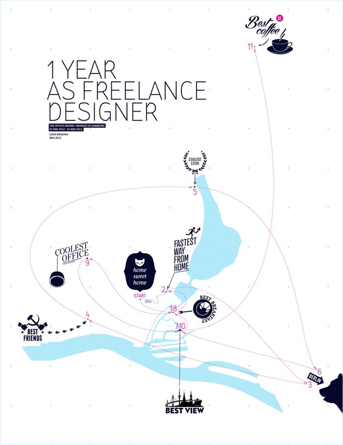 Ulani - 1 Jahr als Freelancer