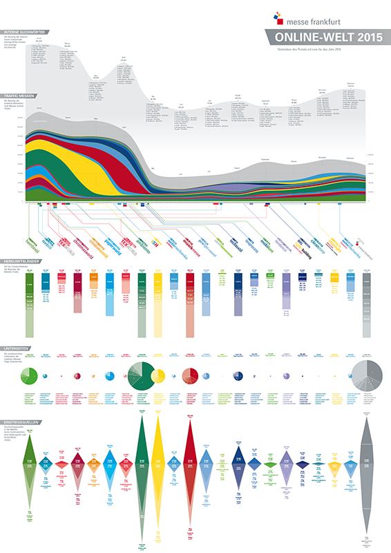 Statistiken der Frankfurter Messe Webseite 2015